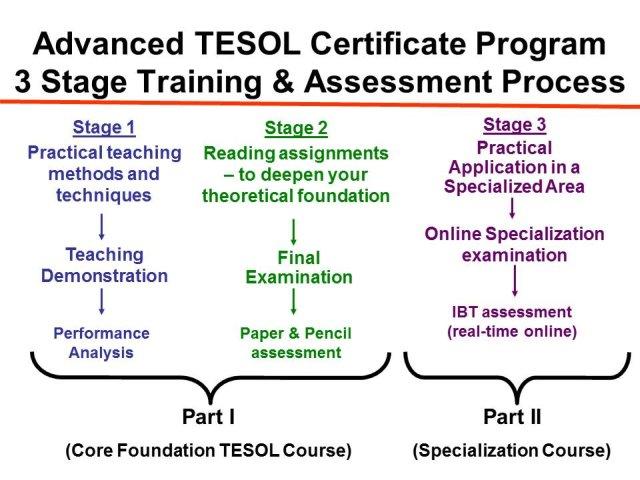Training & assessment | GTG Learning Centre